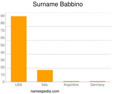 Surname Babbino