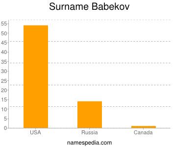 Surname Babekov