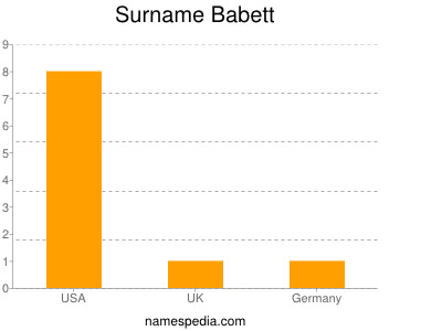 Surname Babett