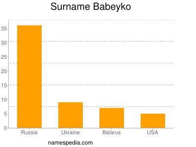 Familiennamen Babeyko