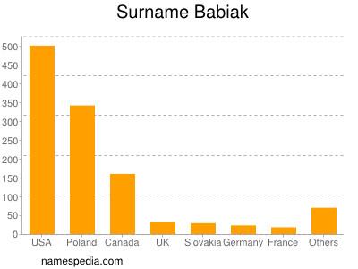 Surname Babiak