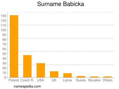 Familiennamen Babicka