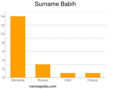 Surname Babih