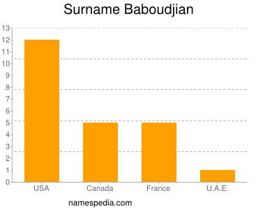 Surname Baboudjian