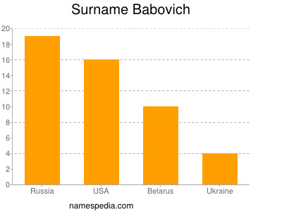 Surname Babovich