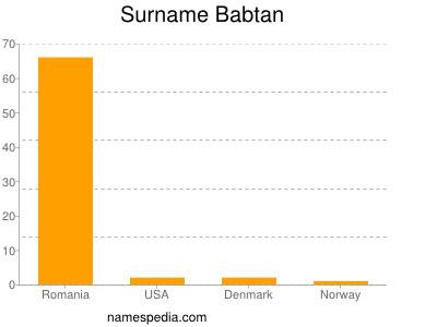Surname Babtan