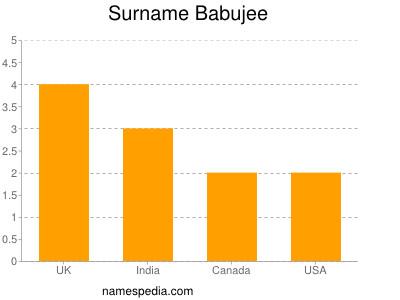 Surname Babujee