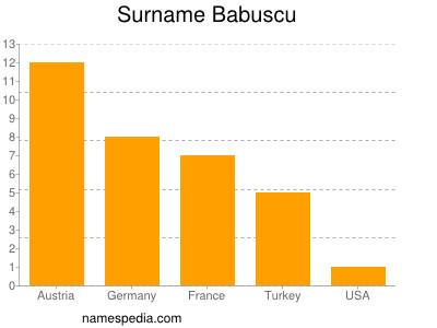 Surname Babuscu