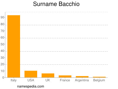 Surname Bacchio