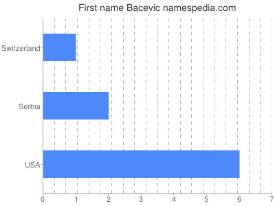 Given name Bacevic