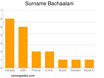 Surname Bachaalani