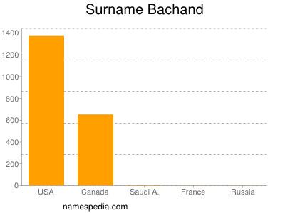 Surname Bachand