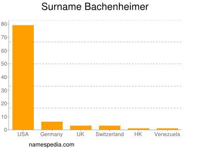 Surname Bachenheimer