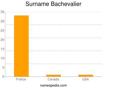 Surname Bachevalier
