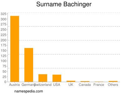 Surname Bachinger