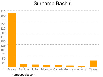Surname Bachiri