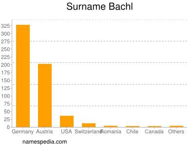 Surname Bachl