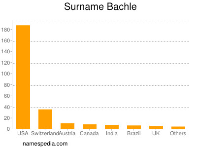 Surname Bachle