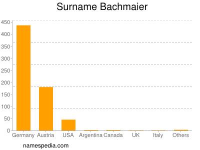 Surname Bachmaier