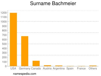 Surname Bachmeier