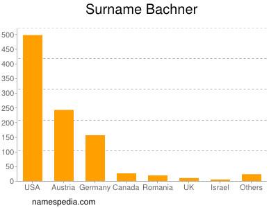 Surname Bachner