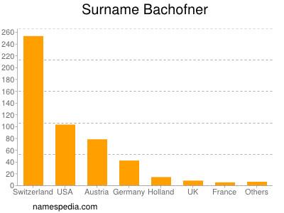 Surname Bachofner