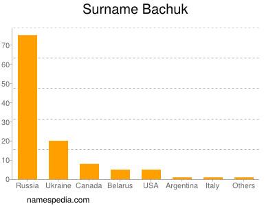 Surname Bachuk
