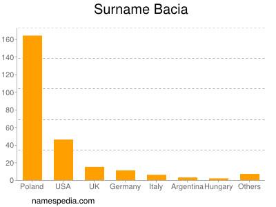 Surname Bacia