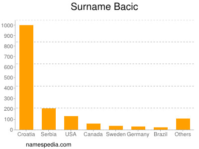 Familiennamen Bacic