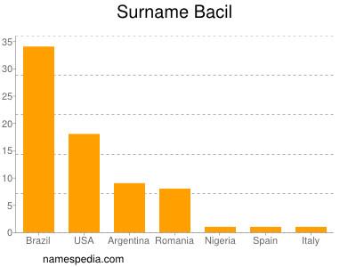 Familiennamen Bacil