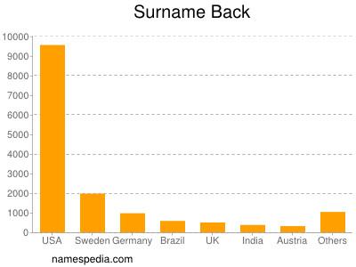 Surname Back