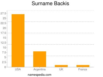 Surname Backis