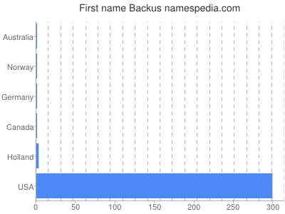 Given name Backus