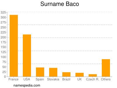 Surname Baco