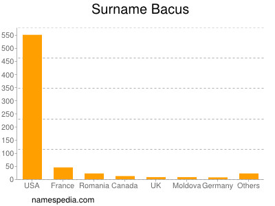 Familiennamen Bacus