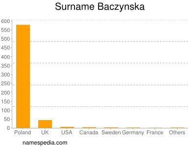 Surname Baczynska