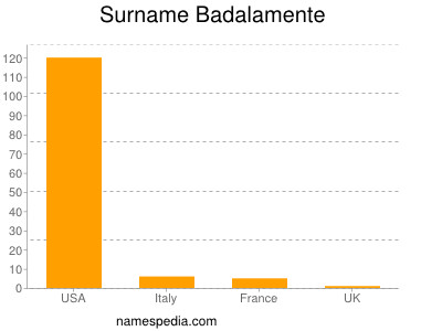 Surname Badalamente