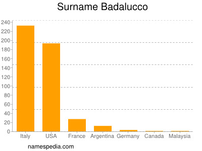 Surname Badalucco