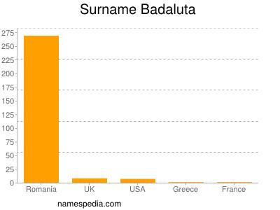 Surname Badaluta