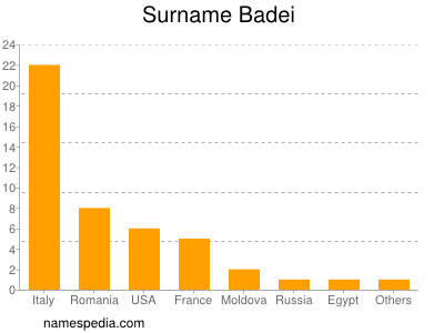 Surname Badei