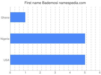 Vornamen Bademosi