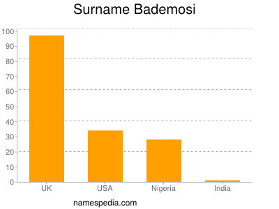 Familiennamen Bademosi