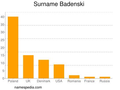 Surname Badenski