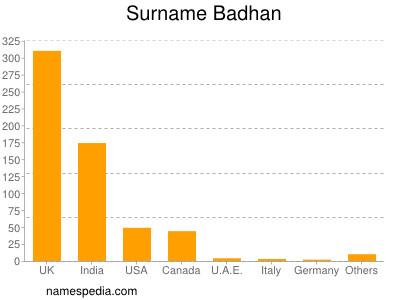 Surname Badhan
