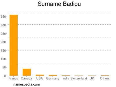 Surname Badiou