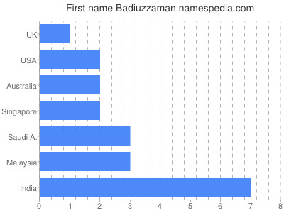 Given name Badiuzzaman
