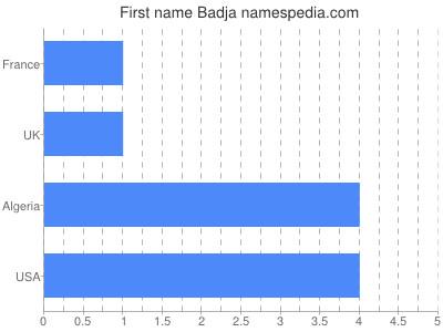 Given name Badja