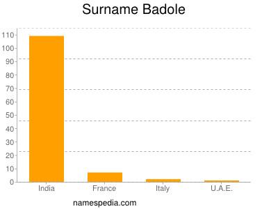 Surname Badole