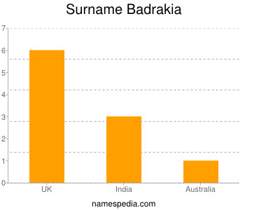 Surname Badrakia