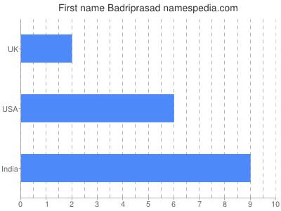 Given name Badriprasad